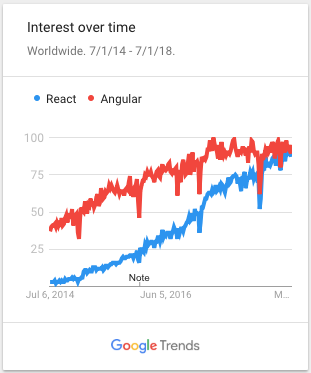 Worldwide interest in React vs Angular